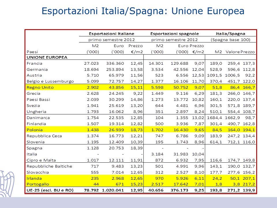 Esportazioni Italia/Spagna: Unione Europea