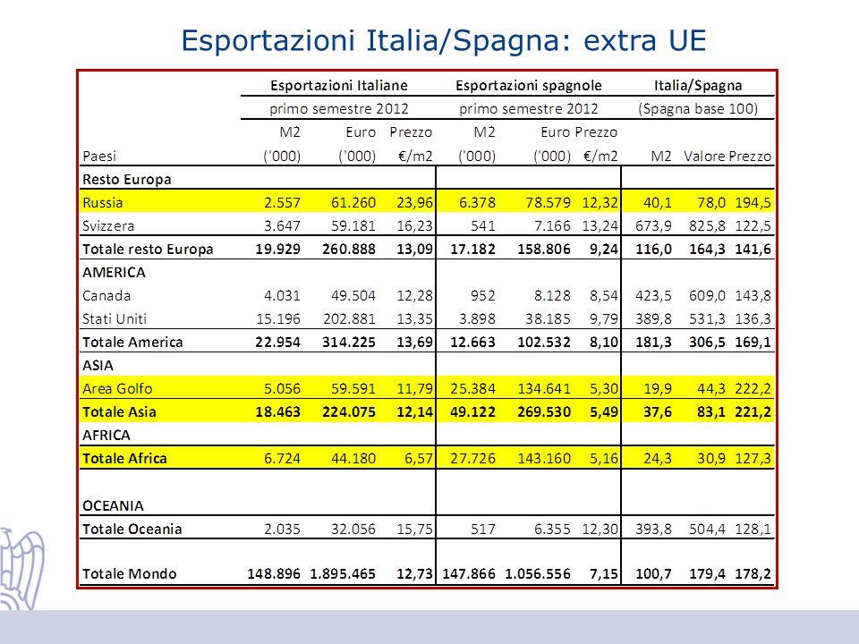 Esportazioni Italia/Spagna: extra UE