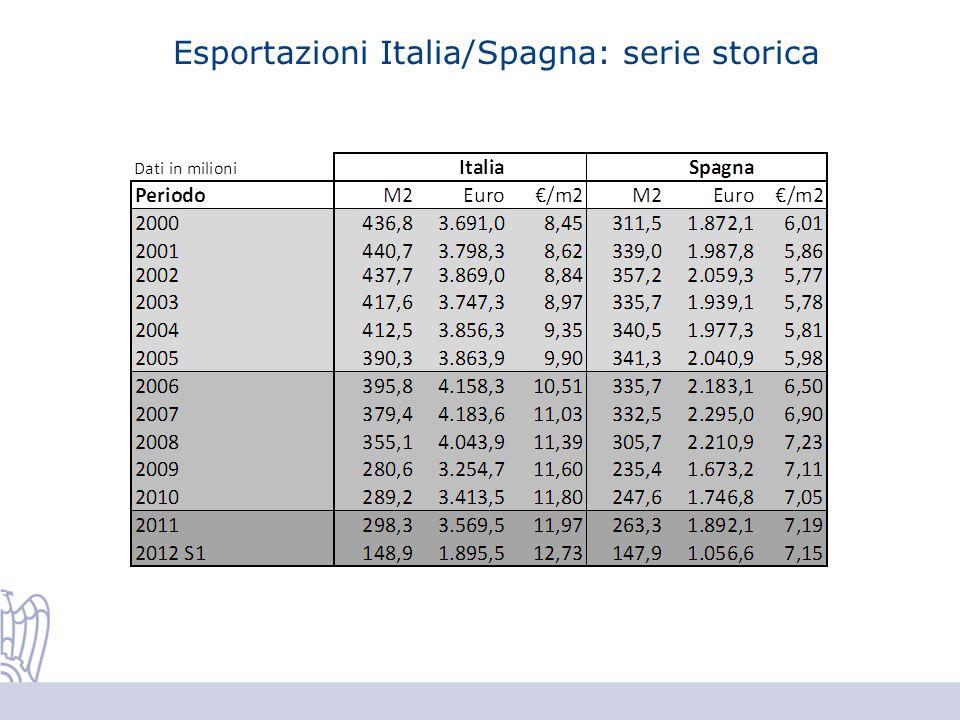 Esportazioni Italia/Spagna: serie storica