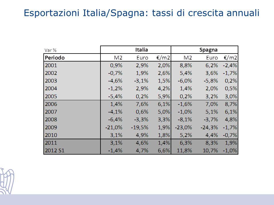 Esportazioni Italia/Spagna: tassi di crescita annuali