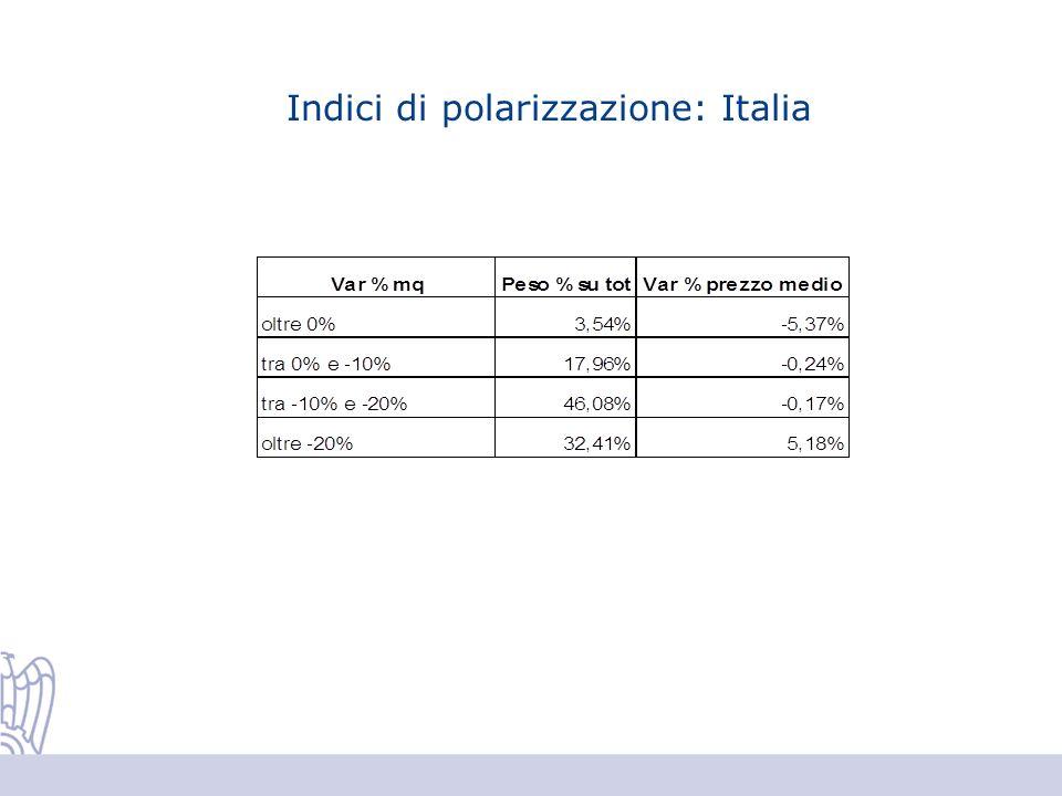 Indici di polarizzazione: Italia
