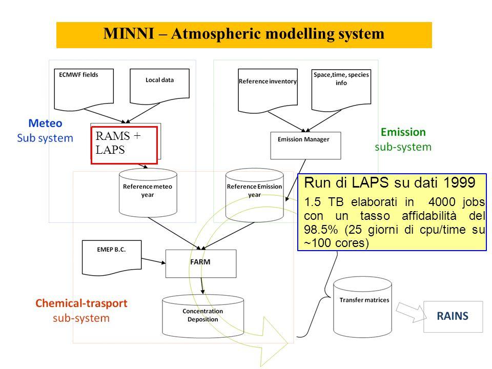 MINNI – Atmospheric modelling system RAMS + LAPS Run di LAPS su dati 1999 1.5 TB elaborati in 4000 jobs con un tasso affidabilità del 98.5% (25 giorni di cpu/time su ~100 cores)