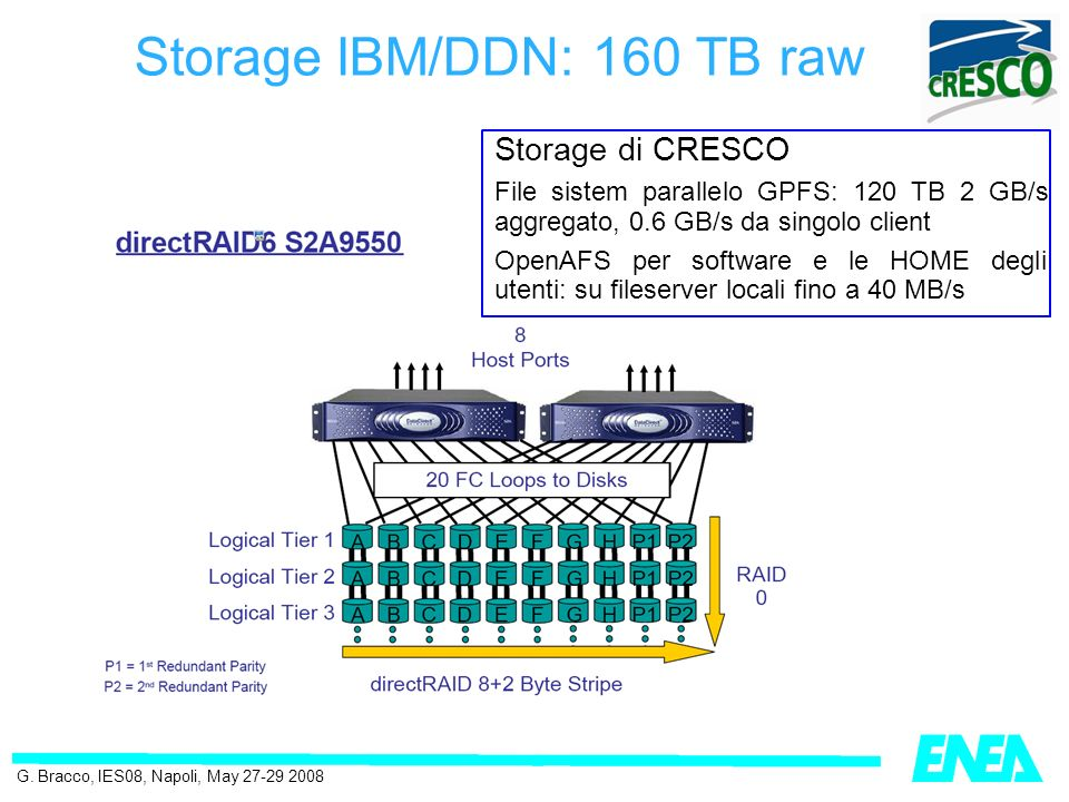 Storage IBM/DDN: 160 TB raw G.