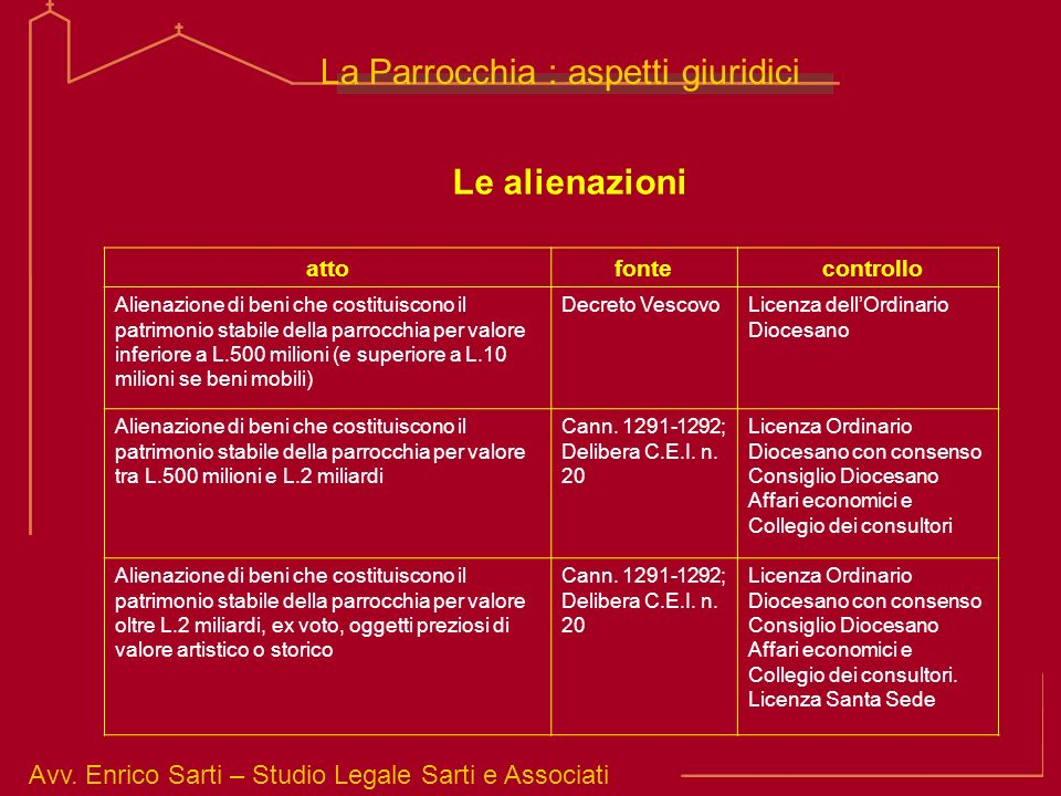 Avv. Enrico Sarti – Studio Legale Sarti e Associati La Parrocchia : aspetti giuridici Le alienazioni attofonte controllo Alienazione di beni che costi