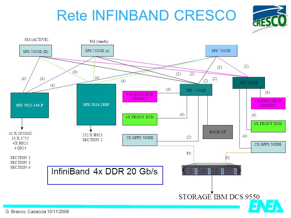 Rete INFINBAND CRESCO SFS-7000D (D) SFS-7000D (e)SFS 7000D SFS-7024-288P 4 X FRONT END GRAFICI 2X GPFS NODE SFS 7012-144-P 4X FRONT END FC (2) (4) 42 X 3850M2 10 X 3755 4X HS21 4 QS21 SECTION 1 SECTION 3 SECTION 4 252 X HS21 SECTION 2 SM (ACTIVE) SM (standby (4) 4 X FRONT END GRAFICI 4X FRONT END 2X GPFS NODE (4) (2) (4) BACK-UP STORAGE IBM DCS 9550 (4) InfiniBand 4x DDR 20 Gb/s G.