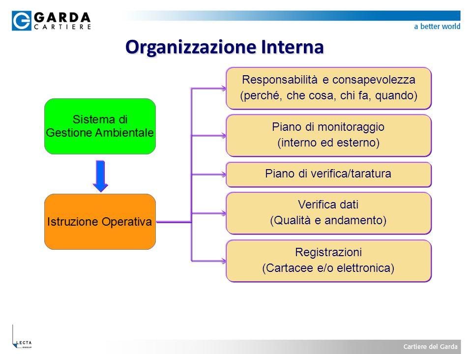 Organizzazione Interna Verifica dati (Qualità e andamento) Piano di verifica/taratura Registrazioni (Cartacee e/o elettronica) Piano di monitoraggio (