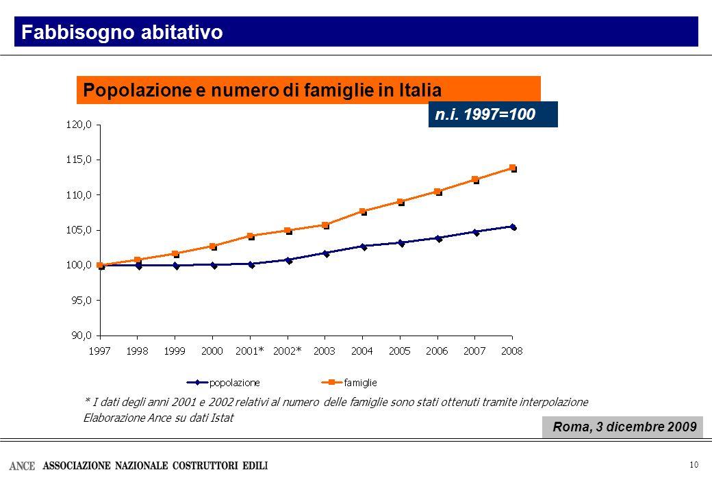 10 Fabbisogno abitativo Popolazione e numero di famiglie in Italia n.i. 1997=100 * I dati degli anni 2001 e 2002 relativi al numero delle famiglie son