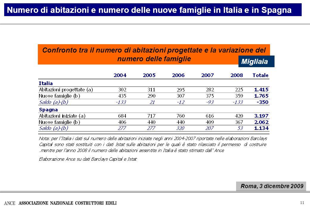 11 Numero di abitazioni e numero delle nuove famiglie in Italia e in Spagna Confronto tra il numero di abitazioni progettate e la variazione del numer