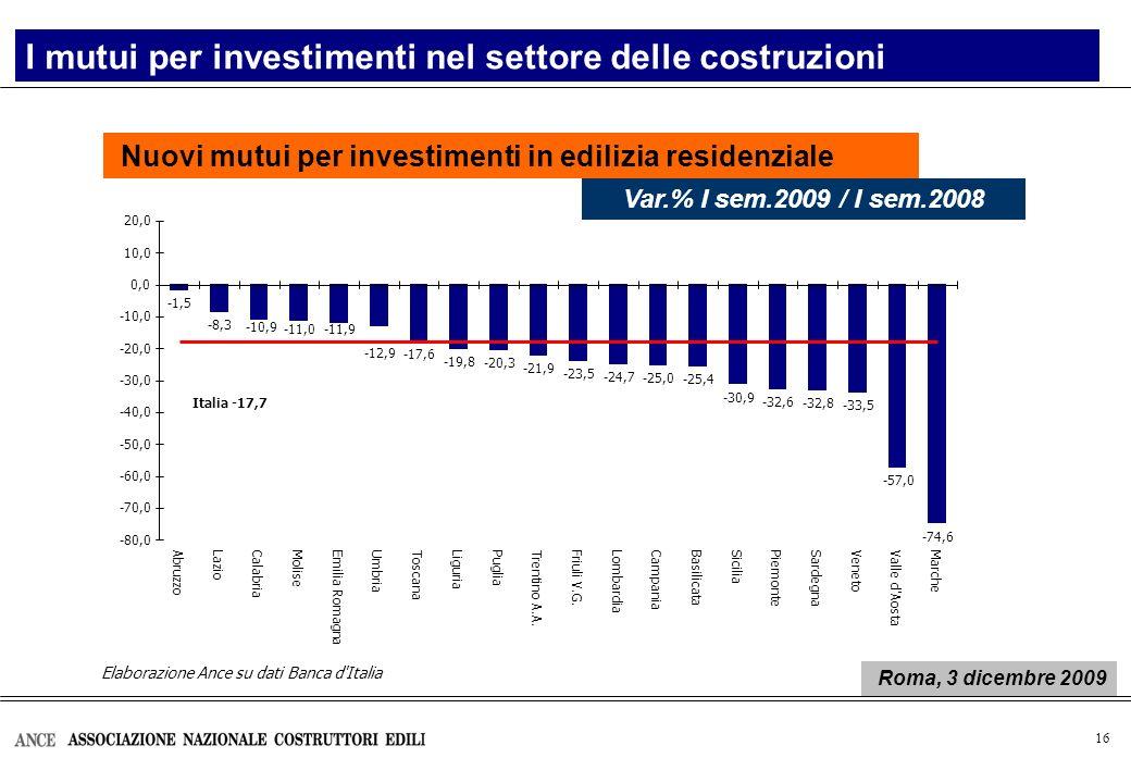 16 Nuovi mutui per investimenti in edilizia residenziale I mutui per investimenti nel settore delle costruzioni Var.% I sem.2009 / I sem.2008 Roma, 3