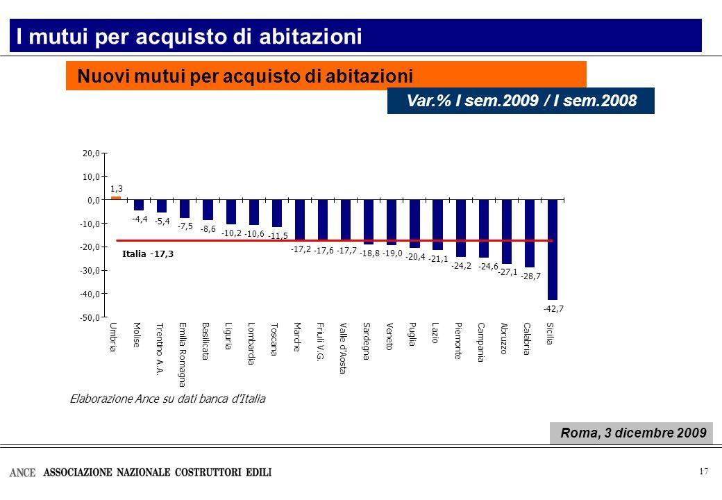 17 Elaborazione Ance su dati banca d'Italia 1,3 -4,4 - 5,4 - 7,5 - 8,6 - 10,2 - 10,6 - 11,5 - 17,2 - 17,6 - 17,7 - 18,8 - 19,0 - 20,4 - 21,1 - 24,2 -