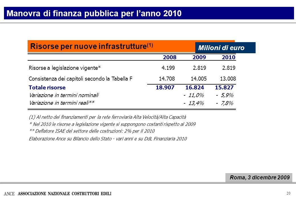 20 Risorse per nuove infrastrutture (1) Manovra di finanza pubblica per lanno 2010 Milioni di euro 200820092010 Risorse a legislazione vigente*4.1992.