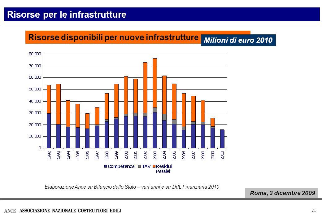 21 Elaborazione Ance su Bilancio dello Stato – vari anni e su DdL Finanziaria 2010 Risorse disponibili per nuove infrastrutture Risorse per le infrast