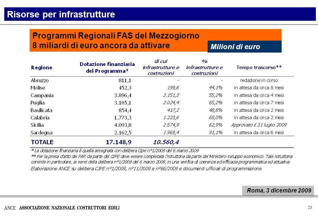 23 Programmi Regionali FAS del Mezzogiorno 8 miliardi di euro ancora da attivare Risorse per infrastrutture Milioni di euro Roma, 3 dicembre 2009