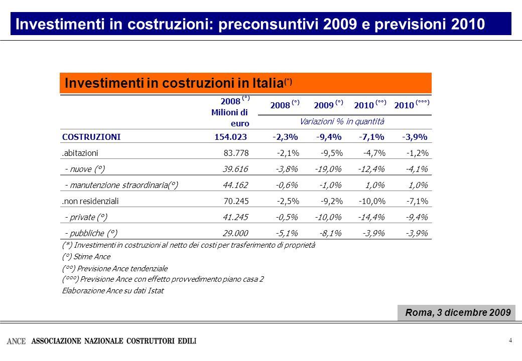 4 2008 (°) 2009 (°) 2010 (°°) 2010 (°°°) COSTRUZIONI154.023-2,3%-9,4%-7,1%-3,9%.abitazioni83.778-2,1%-9,5%-4,7%-1,2% - nuove (°)39.616-3,8%-19,0%-12,4