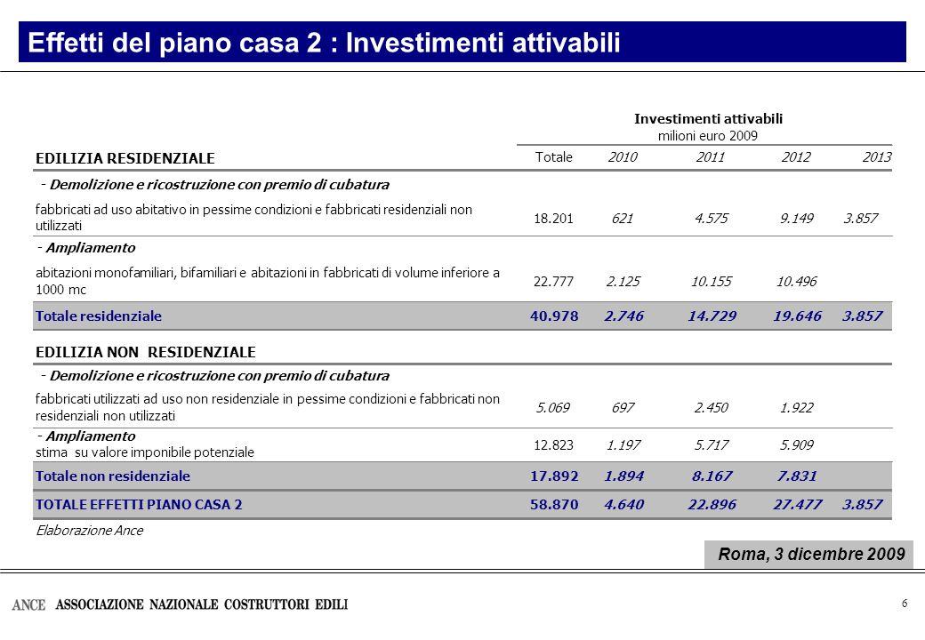 6 Effetti del piano casa 2 : Investimenti attivabili EDILIZIA RESIDENZIALE Totale2010201120122013 18.2016214.5759.1493.857 22.7772.12510.15510.496 Tot