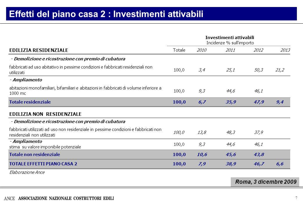 7 Effetti del piano casa 2 : Investimenti attivabili EDILIZIA RESIDENZIALE Totale2010201120122013 100,03,425,150,321,2 100,09,344,646,1 Totale residen