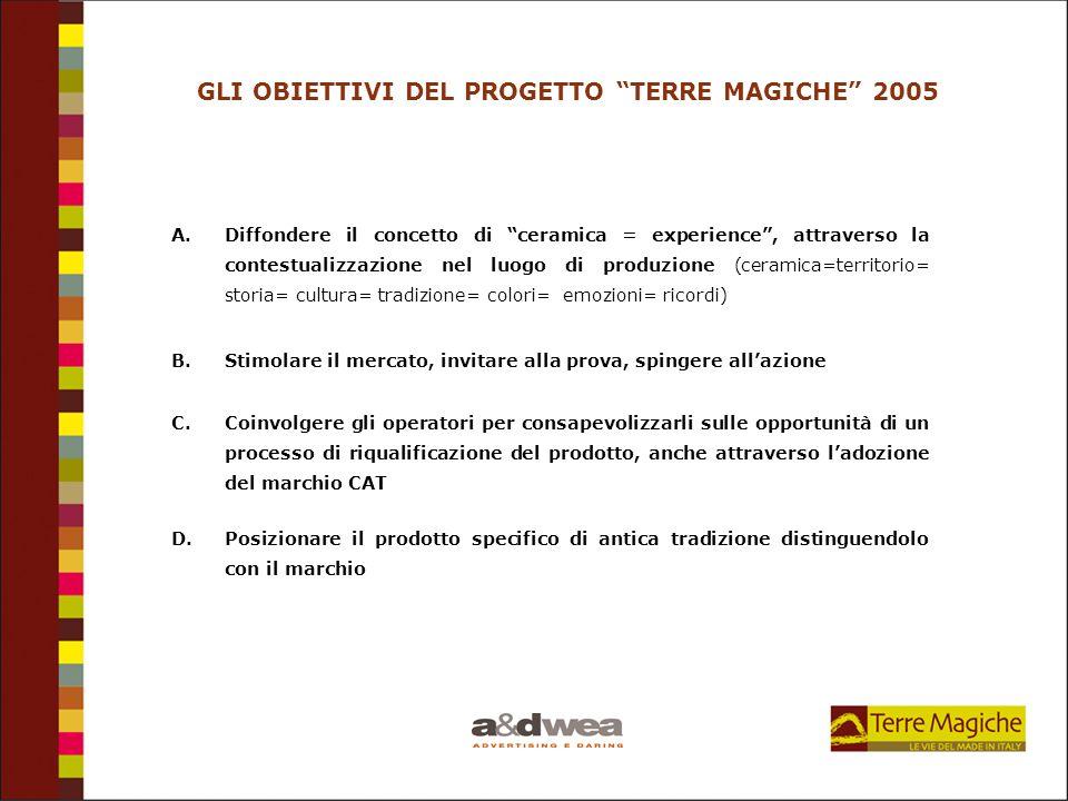 GLI OBIETTIVI DEL PROGETTO TERRE MAGICHE 2005 A.Diffondere il concetto di ceramica = experience, attraverso la contestualizzazione nel luogo di produz