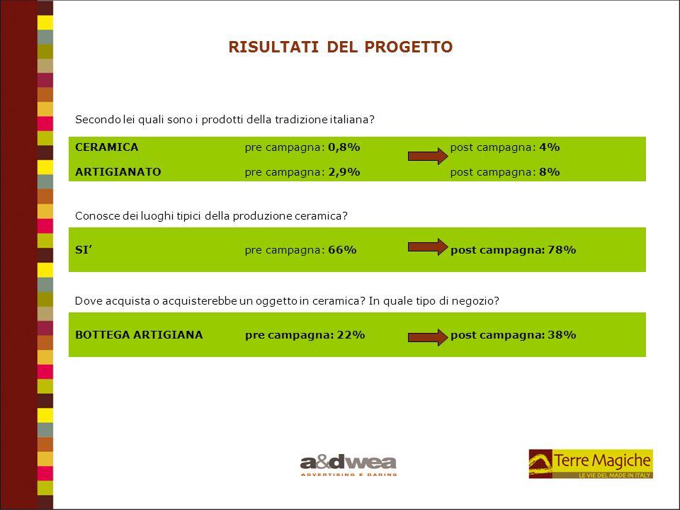 RISULTATI DEL PROGETTO CERAMICA pre campagna: 0,8% post campagna: 4% ARTIGIANATO pre campagna: 2,9% post campagna: 8% Secondo lei quali sono i prodott