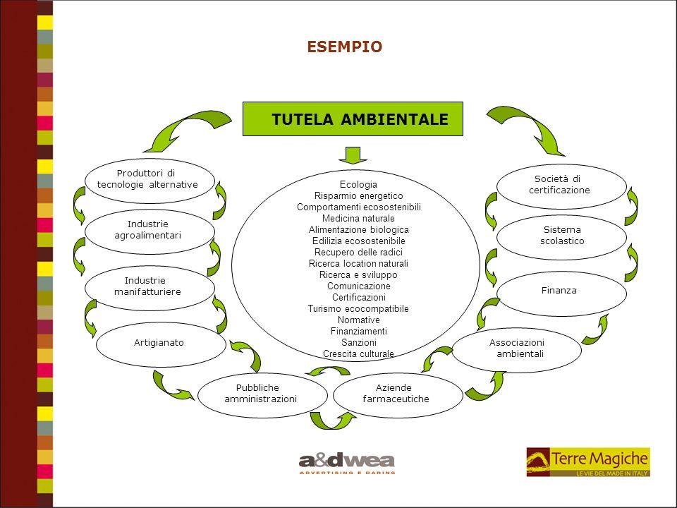 ESEMPIO TUTELA AMBIENTALE Ecologia Risparmio energetico Comportamenti ecosostenibili Medicina naturale Alimentazione biologica Edilizia ecosostenibile