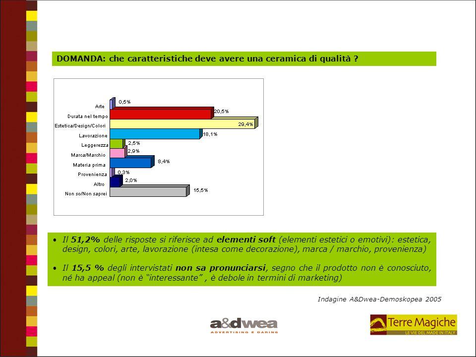 Il 51,2% delle risposte si riferisce ad elementi soft (elementi estetici o emotivi): estetica, design, colori, arte, lavorazione (intesa come decorazi