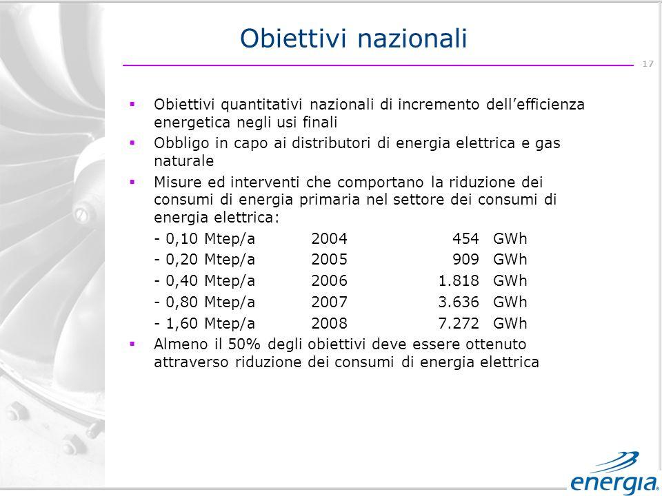 17 Obiettivi quantitativi nazionali di incremento dellefficienza energetica negli usi finali Obbligo in capo ai distributori di energia elettrica e gas naturale Misure ed interventi che comportano la riduzione dei consumi di energia primaria nel settore dei consumi di energia elettrica: - 0,10 Mtep/a2004454GWh - 0,20 Mtep/a2005909GWh - 0,40 Mtep/a20061.818GWh - 0,80 Mtep/a20073.636GWh - 1,60 Mtep/a20087.272GWh Almeno il 50% degli obiettivi deve essere ottenuto attraverso riduzione dei consumi di energia elettrica Obiettivi nazionali
