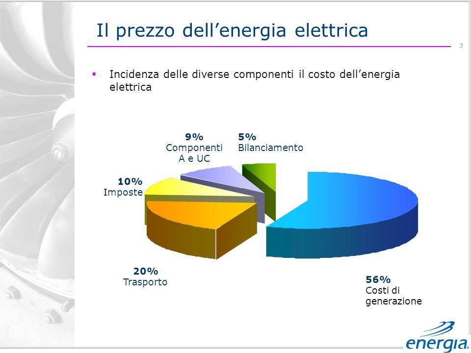 3 Il prezzo dellenergia elettrica Incidenza delle diverse componenti il costo dellenergia elettrica 56% Costi di generazione 20% Trasporto 10% Imposte 9% Componenti A e UC 5% Bilanciamento