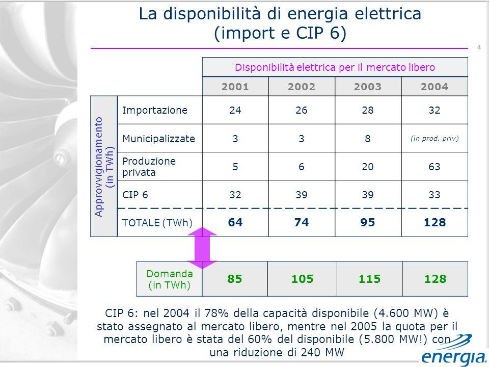 4 Disponibilità elettrica per il mercato libero 2001200220032004 Importazione24262832 Municipalizzate338 (in prod.