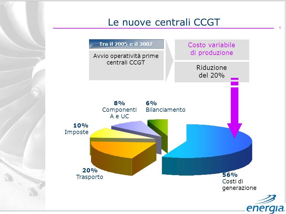 6 Tra il 2005 e il 2007 Avvio operatività prime centrali CCGT Riduzione del 20% Costo variabile di produzione Le nuove centrali CCGT 56% Costi di generazione 20% Trasporto 10% Imposte 8% Componenti A e UC 6% Bilanciamento