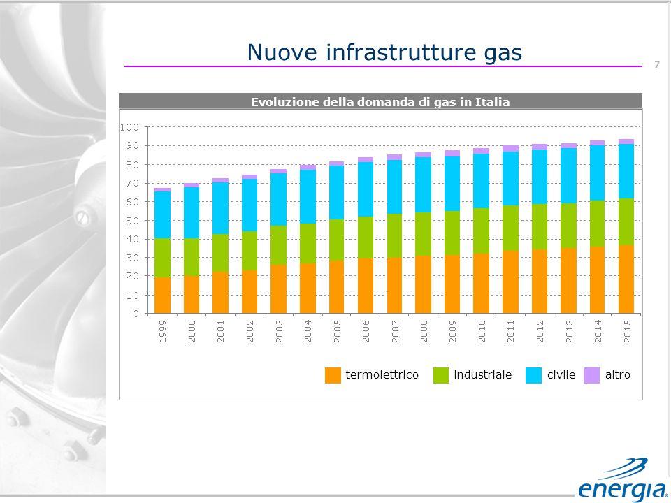 7 termolettricoindustrialecivilealtro Evoluzione della domanda di gas in Italia Nuove infrastrutture gas