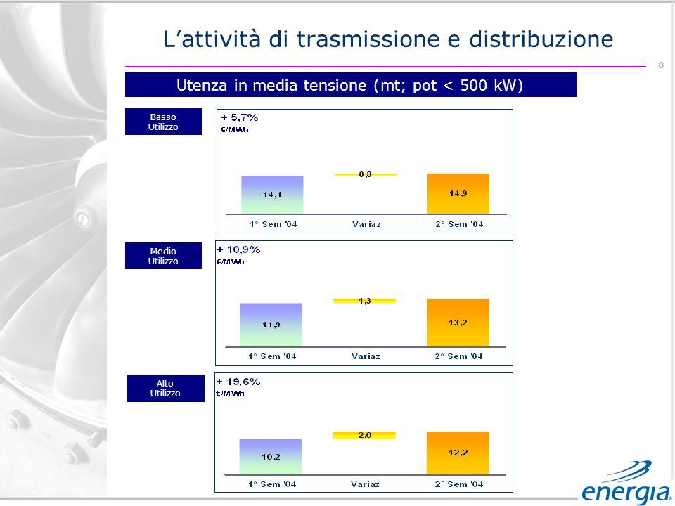 8 Utenza in media tensione (mt; pot < 500 kW) Basso Utilizzo Medio Utilizzo Alto Utilizzo Lattività di trasmissione e distribuzione