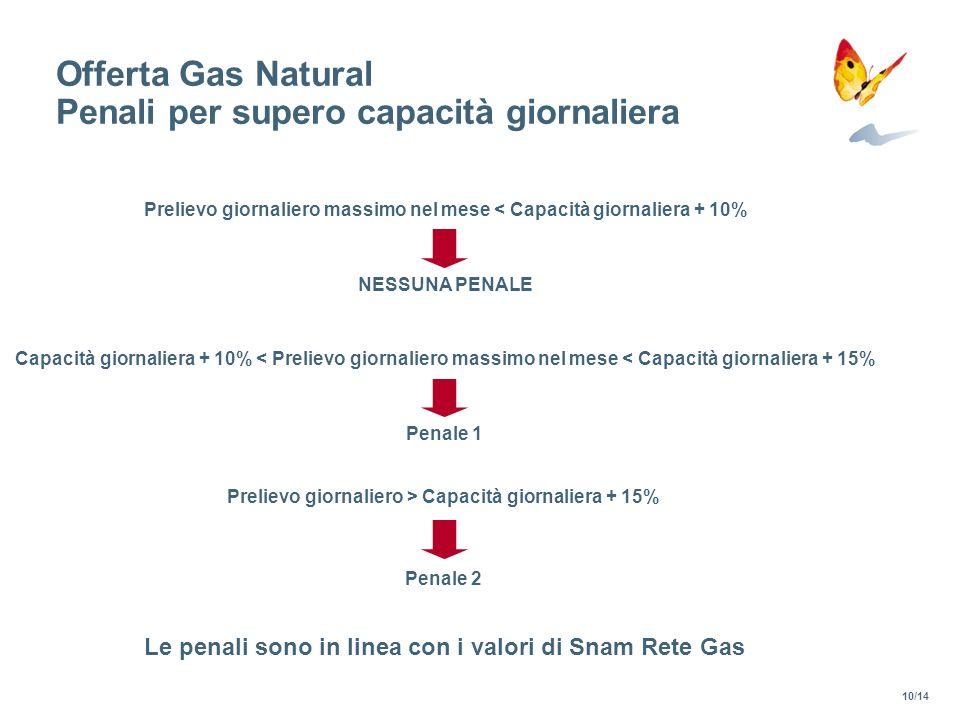 Offerta Gas Natural Penali per supero capacità giornaliera Prelievo giornaliero massimo nel mese < Capacità giornaliera + 10% Capacità giornaliera + 1