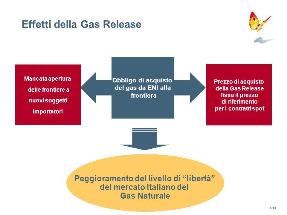 Effetti della Gas Release Obbligo di acquisto del gas da ENI alla frontiera Prezzo di acquisto della Gas Release fissa il prezzo di riferimento per i