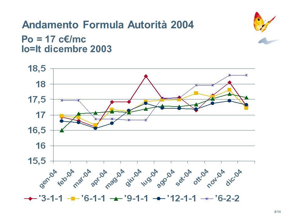 Andamento Formula Autorità 2004 Po = 17 c/mc Io=It dicembre 2003 9/14