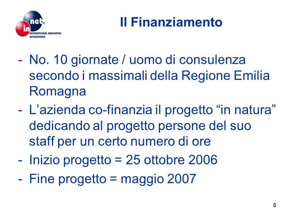 6 Il Finanziamento -No. 10 giornate / uomo di consulenza secondo i massimali della Regione Emilia Romagna -Lazienda co-finanzia il progetto in natura