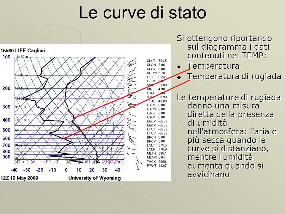Le curve di stato Si ottengono riportando sul diagramma i dati contenuti nel TEMP: Temperatura Temperatura Temperatura di rugiada Temperatura di rugia