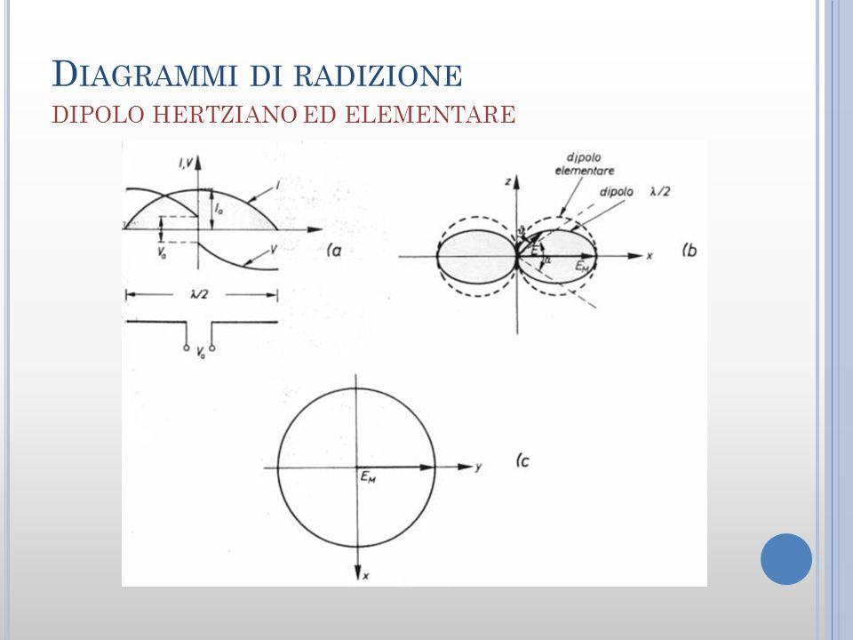 D IAGRAMMI DI RADIZIONE DIPOLO HERTZIANO ED ELEMENTARE