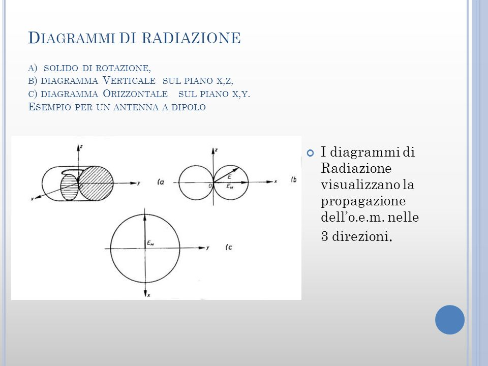 D IAGRAMMI DI RADIAZIONE A ) SOLIDO DI ROTAZIONE, B ) DIAGRAMMA V ERTICALE SUL PIANO X, Z, C ) DIAGRAMMA O RIZZONTALE SUL PIANO X, Y.