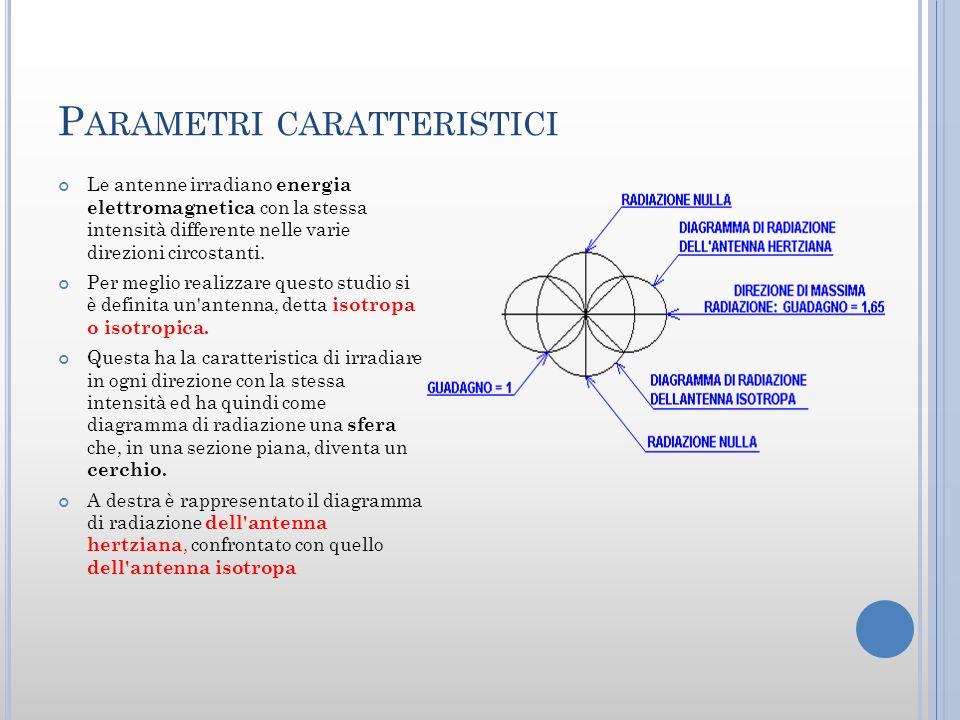 P ARAMETRI CARATTERISTICI Le antenne irradiano energia elettromagnetica con la stessa intensità differente nelle varie direzioni circostanti. Per megl