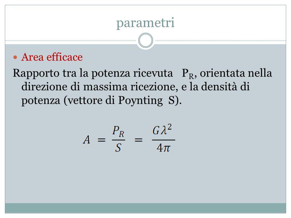 parametri Area efficace Rapporto tra la potenza ricevuta P R, orientata nella direzione di massima ricezione, e la densità di potenza (vettore di Poyn