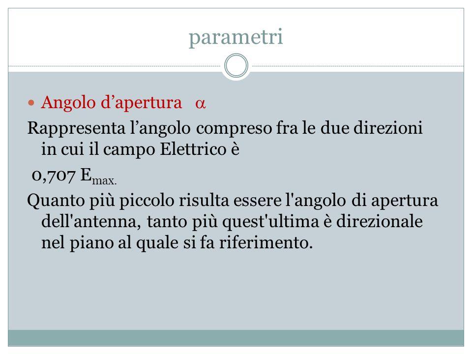 parametri Angolo dapertura Rappresenta langolo compreso fra le due direzioni in cui il campo Elettrico è 0,707 E max. Quanto più piccolo risulta esser