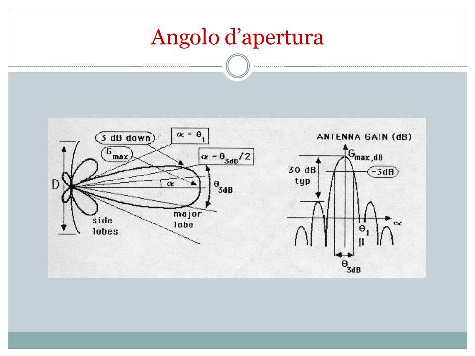 Antenna Yagi Si compone da un dipolo ripiegato più elementi (da 2 a 20 o più), tra loro paralleli, di lunghezza λ/2 ed assemblati su di un profilato tubolare se l 1 < direttore Se invece l 1 > riflettore