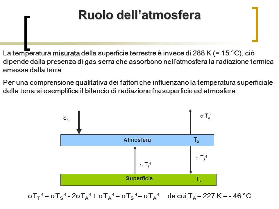 misurata La temperatura misurata della superficie terrestre è invece di 288 K (= 15 °C), ciò dipende dalla presenza di gas serra che assorbono nellatmosfera la radiazione termica emessa dalla terra.