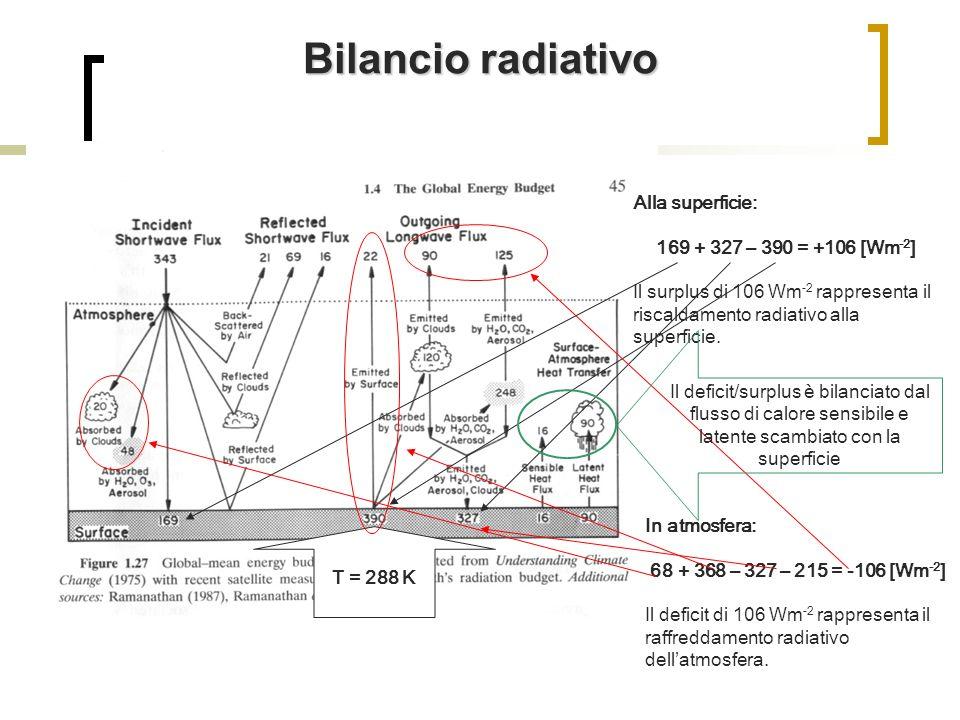 Bilancio radiativo T = 288 K Alla superficie: 169 + 327 – 390 = +106 [Wm -2 ] Il surplus di 106 Wm -2 rappresenta il riscaldamento radiativo alla supe