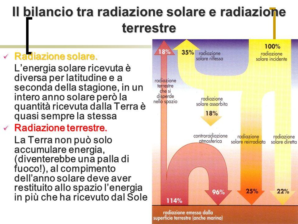 Il bilancio tra radiazione solare e radiazione terrestre Radiazione solare. Radiazione solare. Lenergia solare ricevuta è diversa per latitudine e a s