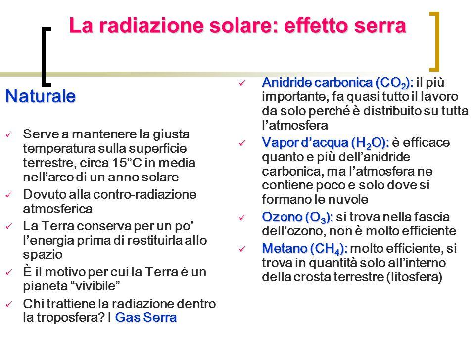La radiazione solare: effetto serra Naturale Serve a mantenere la giusta temperatura sulla superficie terrestre, circa 15°C in media nellarco di un an