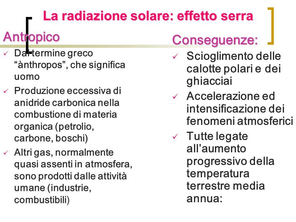 La radiazione solare: effetto serra Antropico Dal termine greco ànthropos, che significa uomo Produzione eccessiva di anidride carbonica nella combust