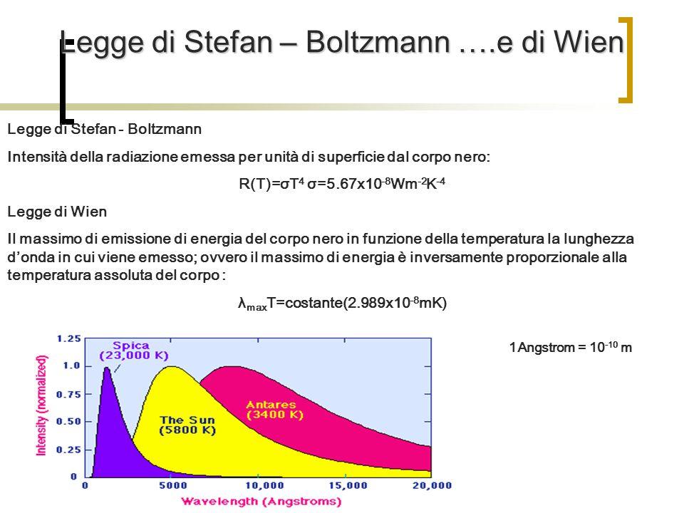 Legge di Stefan – Boltzmann ….e di Wien Legge di Stefan - Boltzmann Intensità della radiazione emessa per unità di superficie dal corpo nero: R(T)=σT