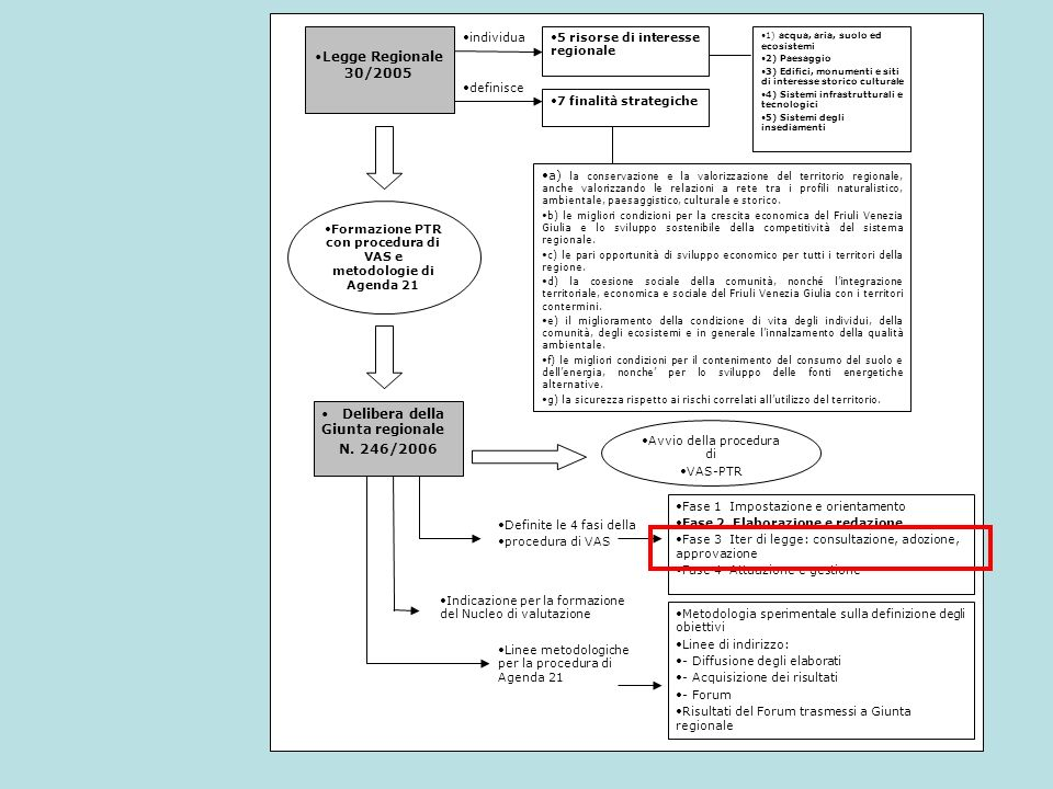definisce individua Legge Regionale 30/2005 5 risorse di interesse regionale 7 finalità strategiche Formazione PTR con procedura di VAS e metodologie