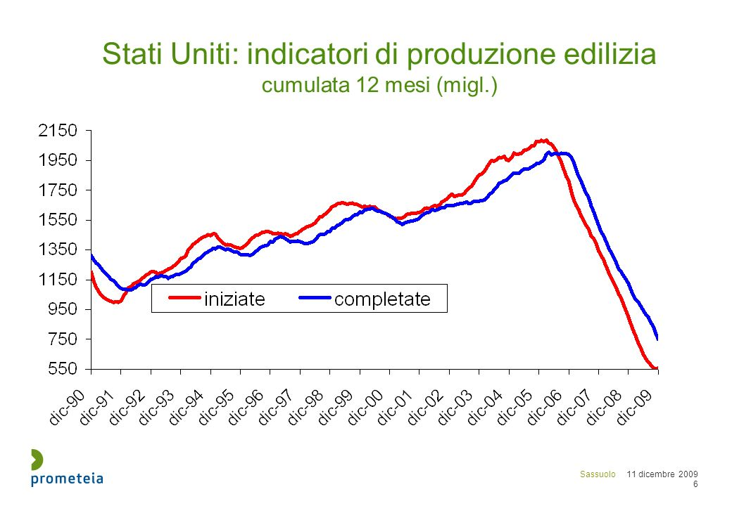 Sassuolo 11 dicembre 2009 6 Stati Uniti: indicatori di produzione edilizia cumulata 12 mesi (migl.)