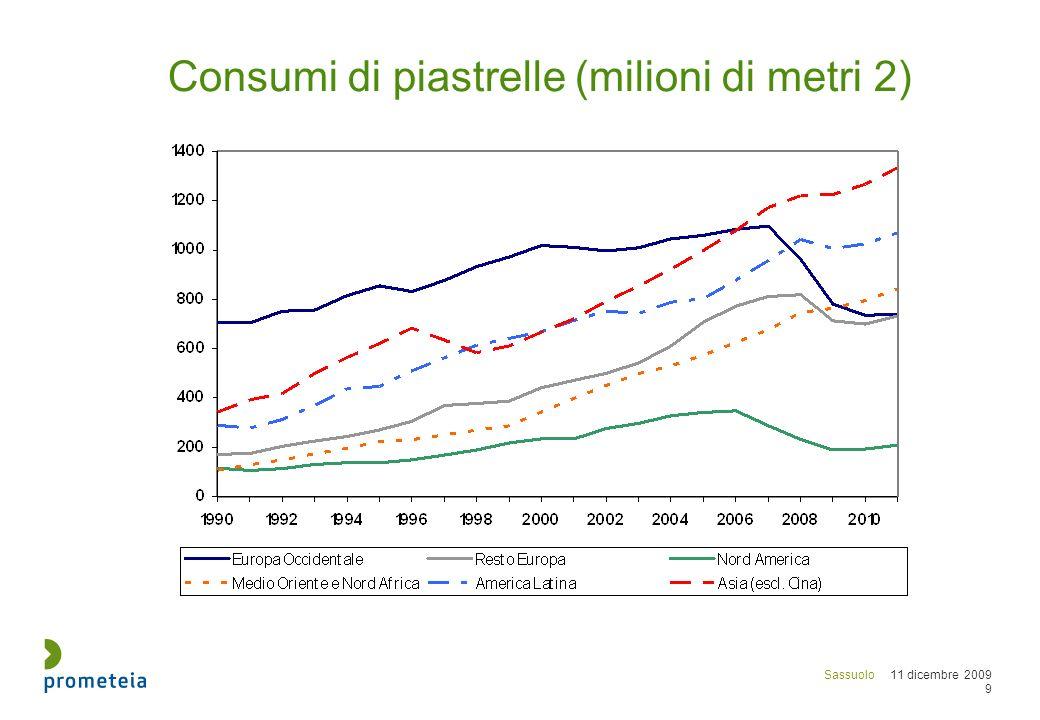 Sassuolo 11 dicembre 2009 20 Produzione di piastrelle in Italia (milioni di m2)
